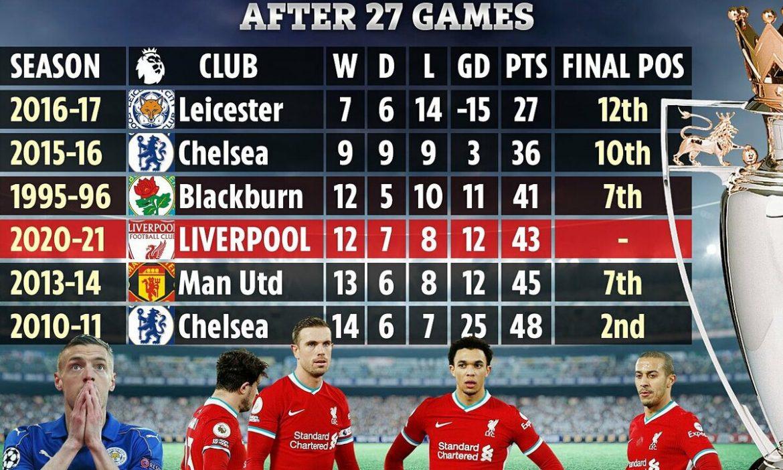 Liverpool bukanlah juara terburuk