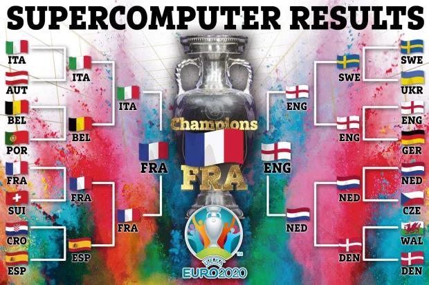 Komputer memprediksi Inggris, Prancis ke final Euro
